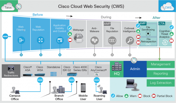 Cisco Cloud WEB Security