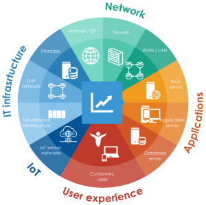 Unified monitoring of IT services